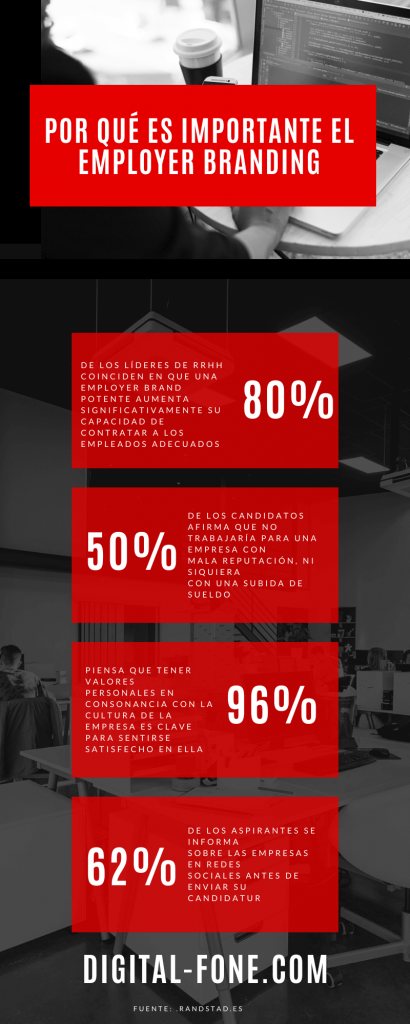 Employer BVranding, marca empleadora, Digital Fone, Digital Fone Comunicaciones