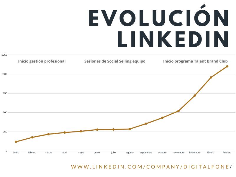 expertos en LinkedIn, expertos en Social Selling, Renato Guzmán, Digital Fone, Digital Fone Comunicaciones, Talent brand Club, página de empresa en linkedIn, estrategia B2B LinkedIn, expertos LinkedIn Canarias,